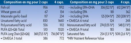 Omegacoeur Food Supplement